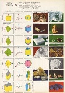 I sistemi cristallini