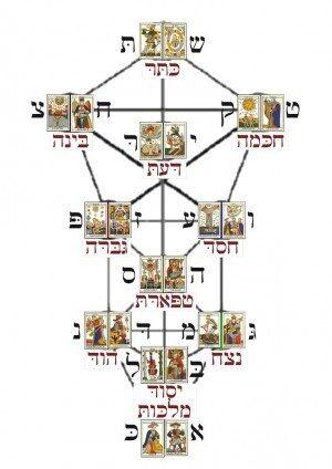 origine ebraica tarocchi